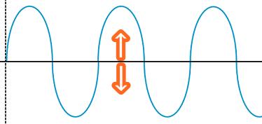 音の揺れの軸