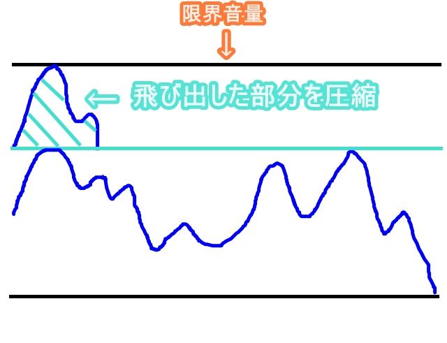 限界音量の画像