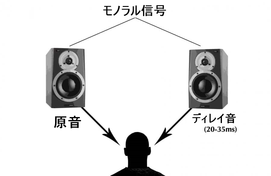 モノラル信号の画像