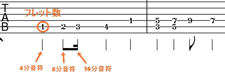 TAB譜 読み方