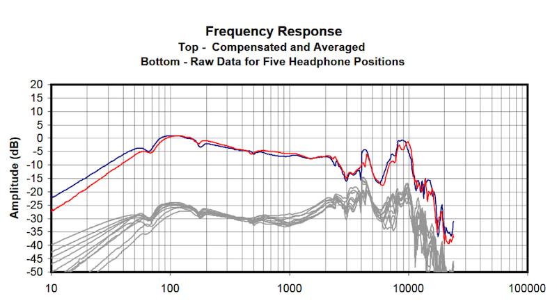 ヘッドホン周波数特性