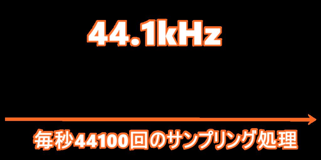 44.1kHzサンプリング