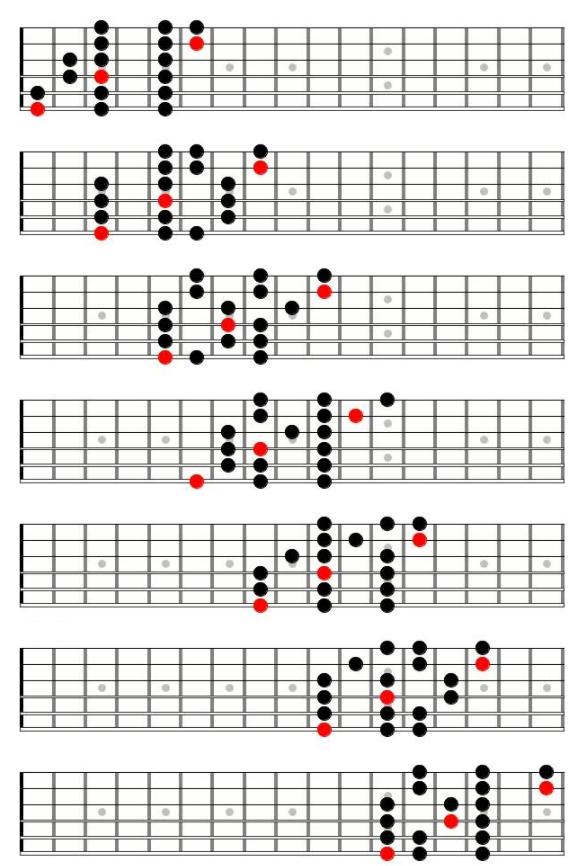 3 note per string 7つのブロック