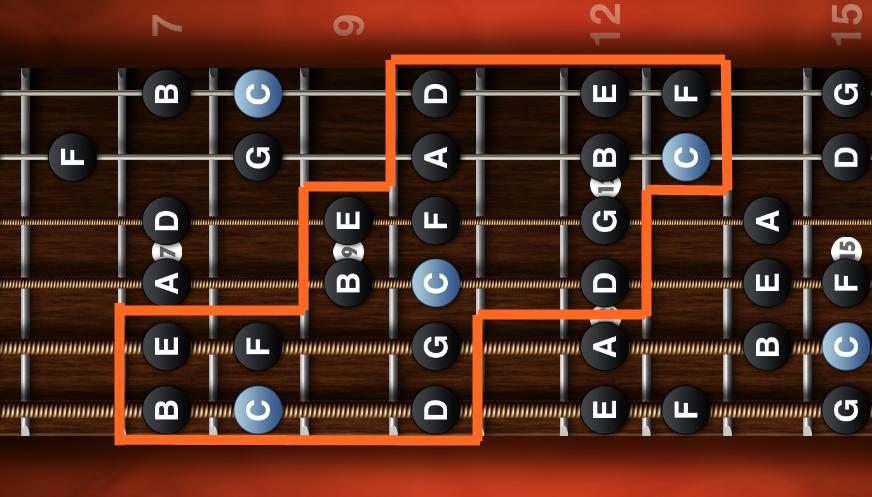 3 note per string